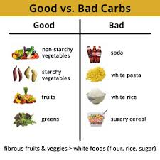 bad carbs